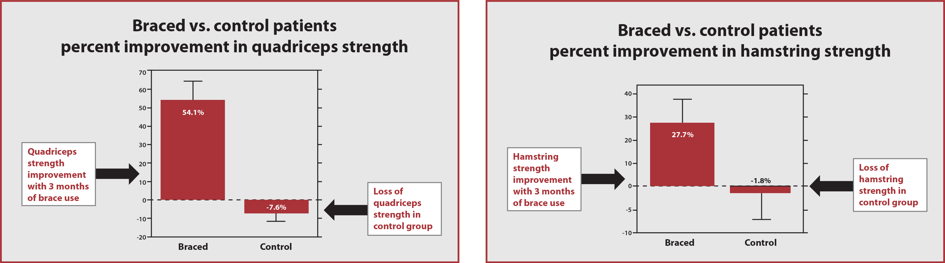 Braced vs. Control Patients